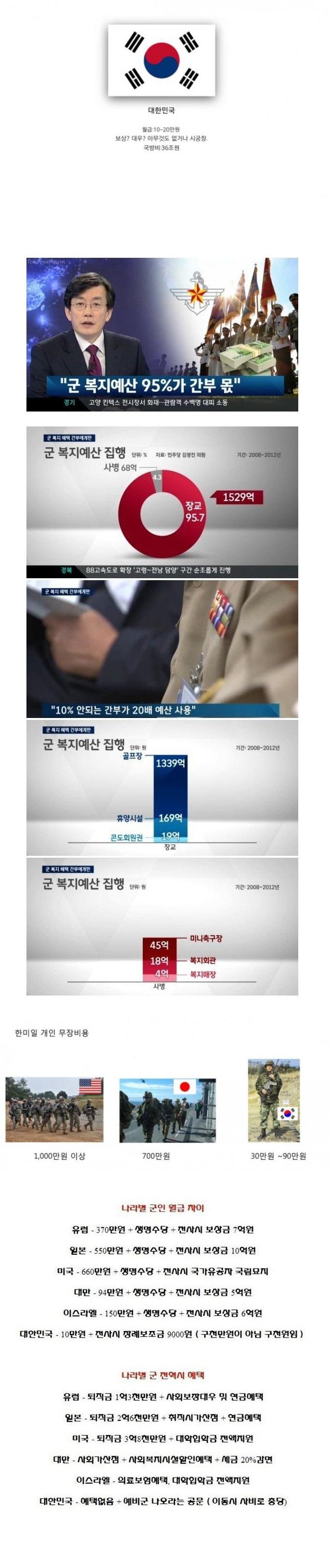 한국 군대의 위엄