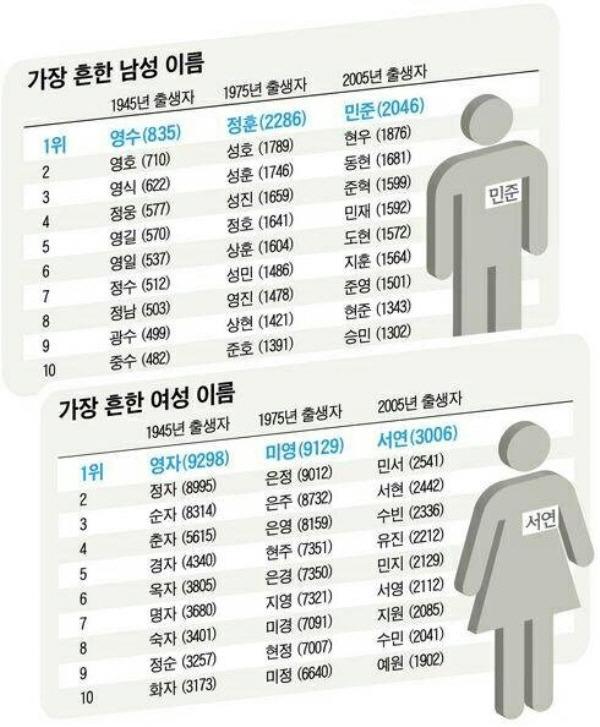 가장 흔한 이름 순위!!.jpg