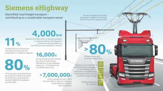독일, 세계 최초 전기트럭 전용 고속도로 개통2.png